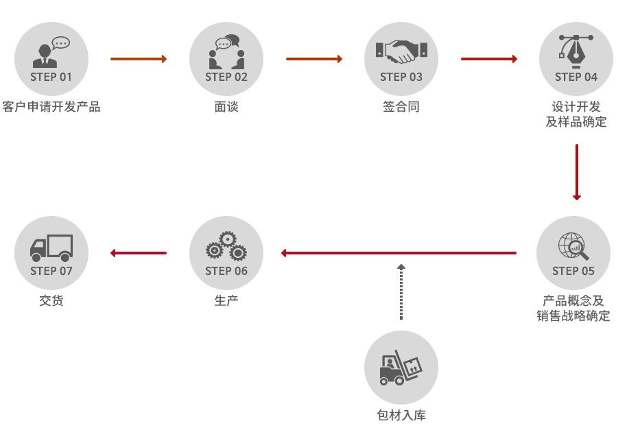 manufacturing_step_odm-1
