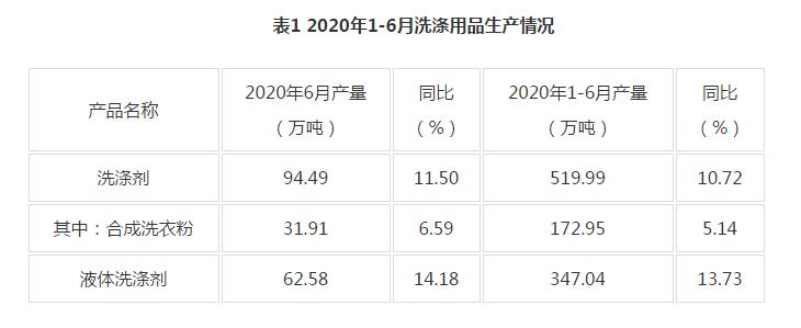 中国洗涤用品工业协会发布2020年1-6月洗涤用品行业经济运行状况插图