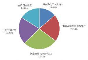 2019年表面活性剂原料及产销数据统计分析